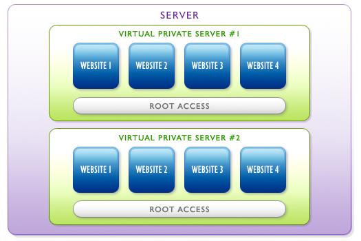 سرور مجازی VPS